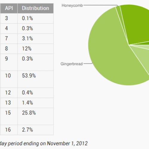 Android 4.0+ inches forward in overall platform share