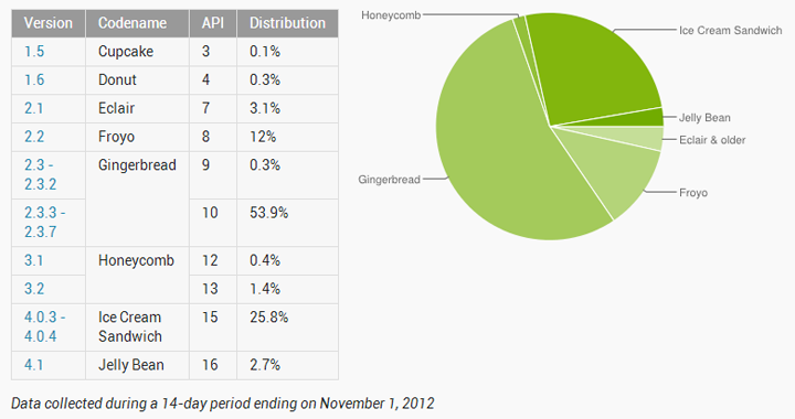 Android Platform Shares Nov 1