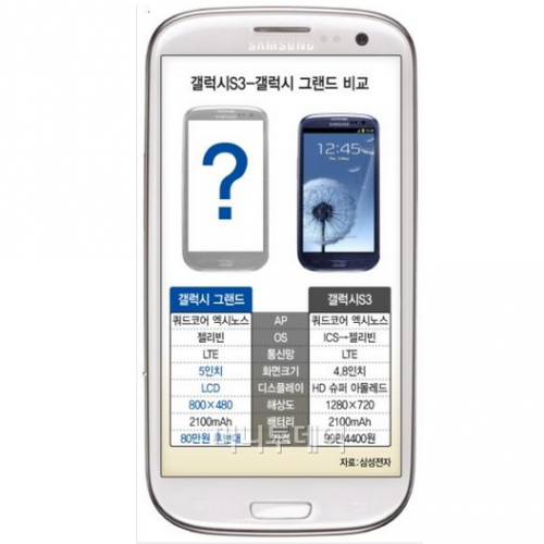 Samsung to bring 5-inch GALAXY GRAND with JellyBean to the public