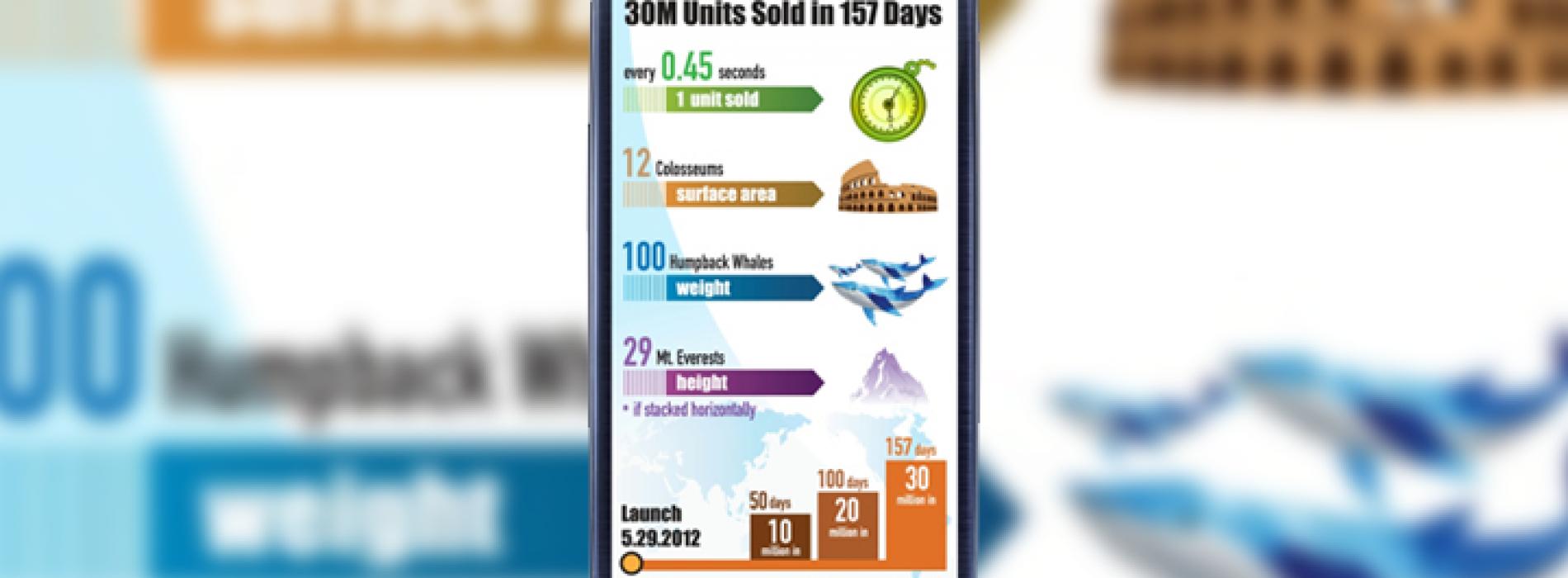 Samsung tops 30 million Galaxy S III sales well ahead of schedule