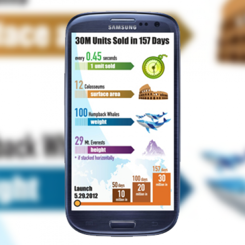 Samsung tops 30 million Galaxy S III sales well ahead of schedule