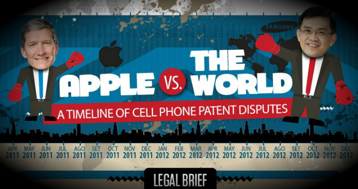 Apple Vs World
