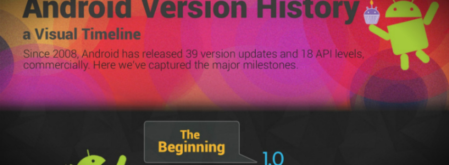 Android Version History: A Visual Timeline (Infographic)