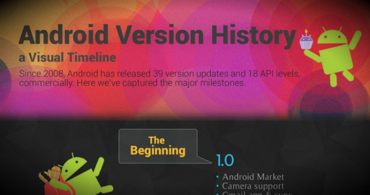 Android Infographic History To Jb 720