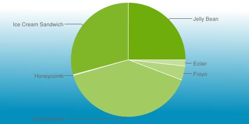 chart_april