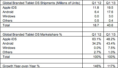 tablet growth Q1 2013