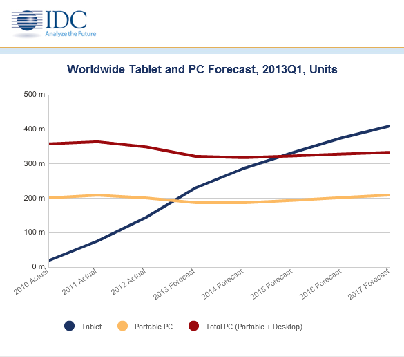 2013 tablet Q1 shares