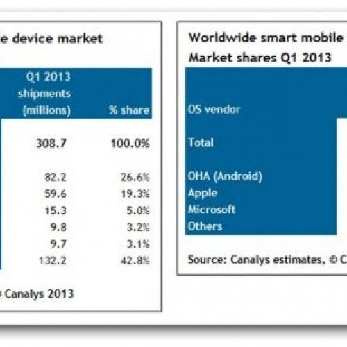Android now powers almost 60% of mobile devices – about 3 times the amount of iOS devices