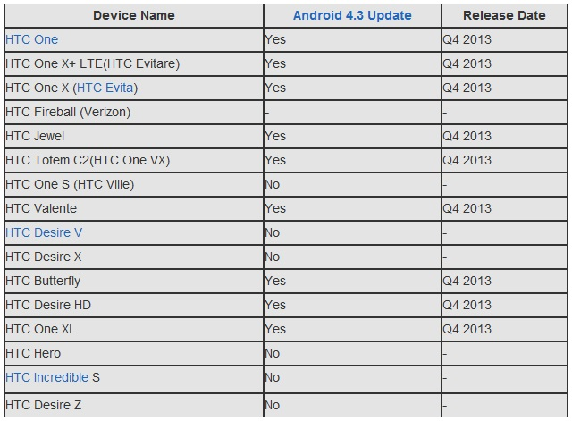 htc-43update-leaked_list