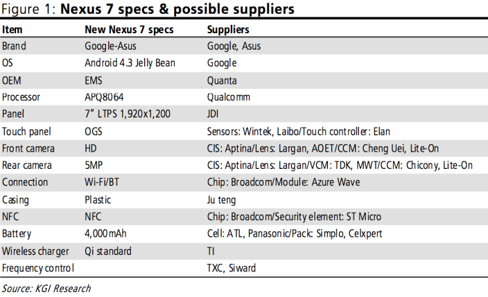 rumored-specs-nexus-7