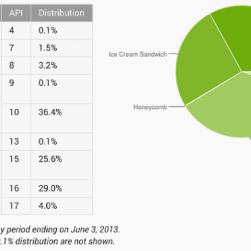 Years later, Gingerbread still leads all versions of Android