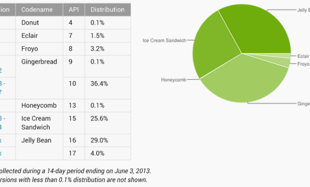 developer_dashbpard_android_figures_june4