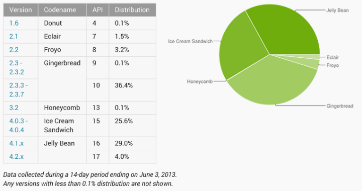 Developer Dashbpard Android Figures June4