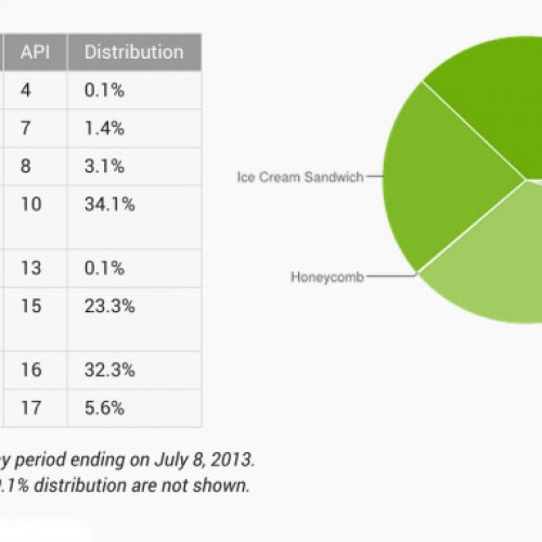 Jelly Bean is now (finally) most common version of Android