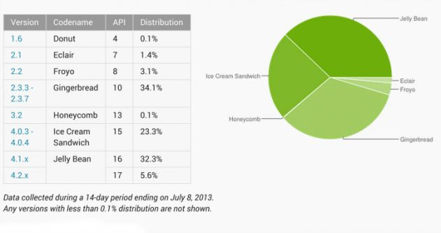 android_platform_july_2013