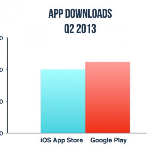 Google Play Store app downloads surpass iTunes for first time — report
