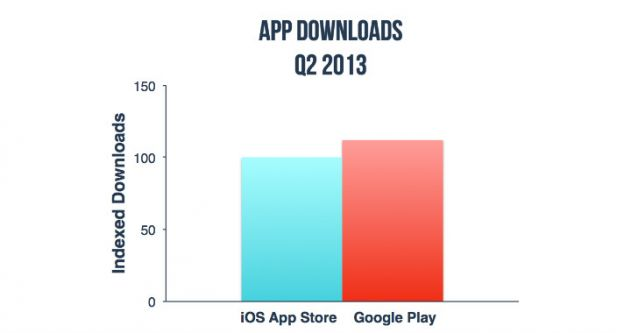 app_downloads_app_annie_q2