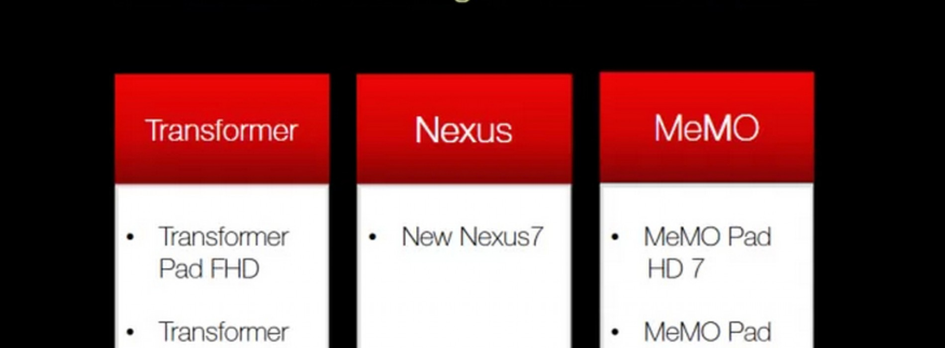 ASUS Android roadmap leaked, with Nexus 10 noticeably missing