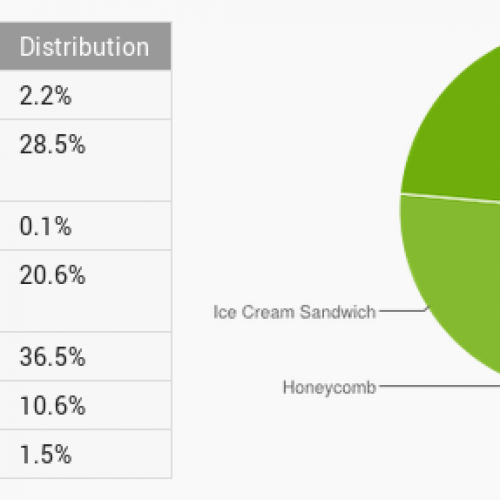 Jelly Bean nears 50% saturation of Android devices