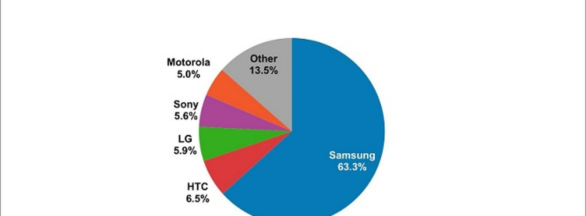 Samsung dominates Android space with 63 percent share