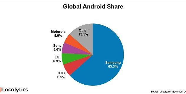 Global Android Share
