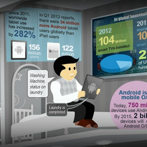 The Android-based Smart Home (Infographic)