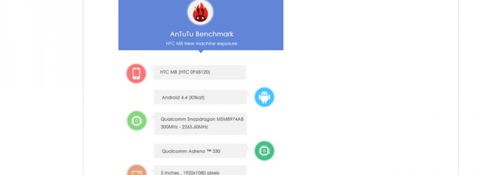 New HTC M8 Benchmarks reveal specs