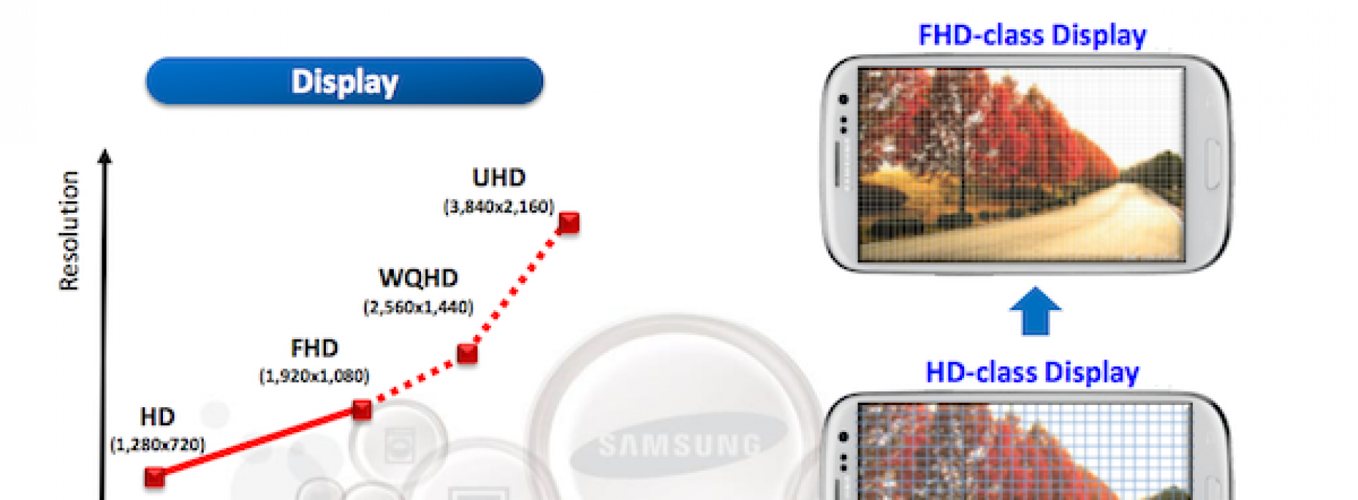 Samsung smartphones could see 560ppi resolution in 2014