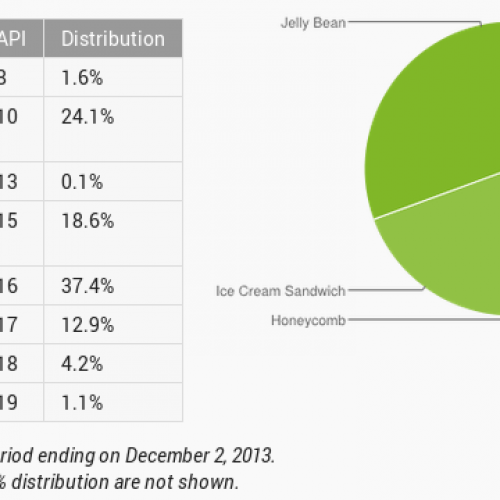 Jelly Bean accounts for 54.5% of Android builds as KitKat makes appearance