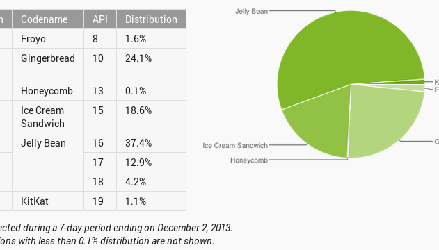dec_2013_dashboards_android_developers