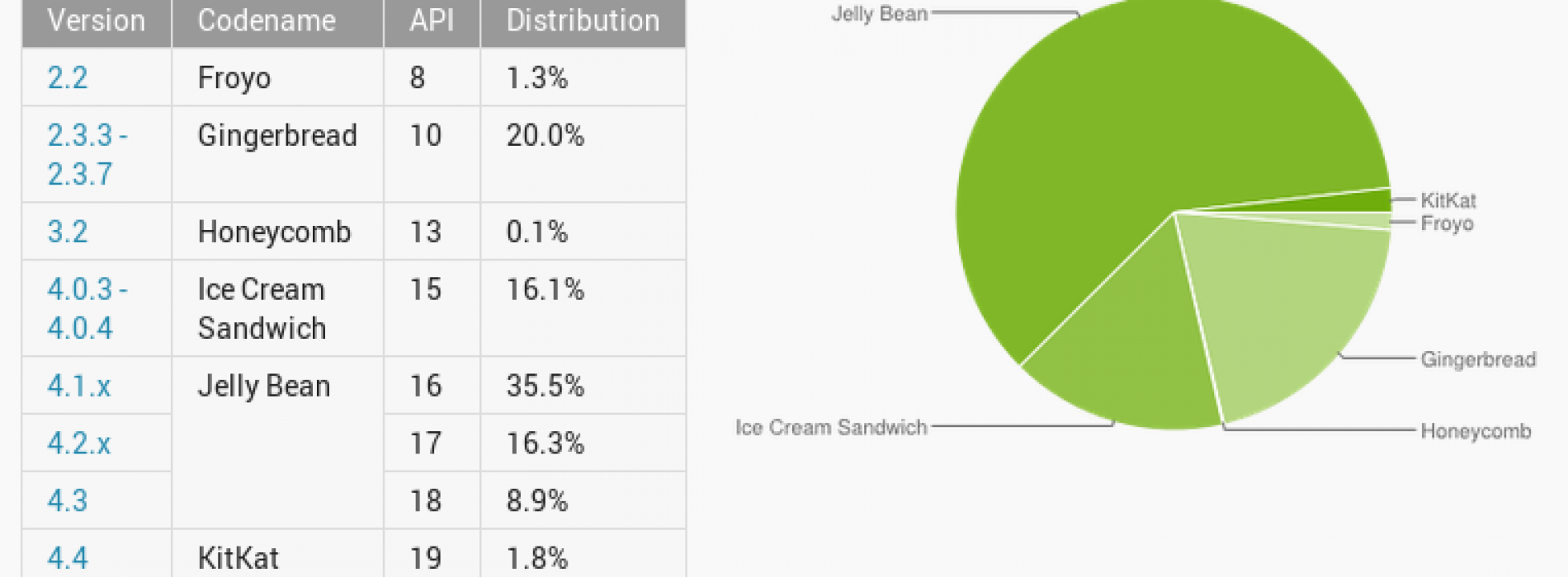 Jelly Bean powers three in five Android devices