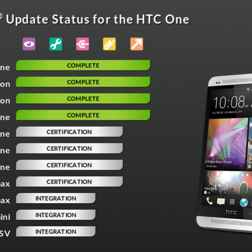 Sprint delivers KitKat update to HTC One