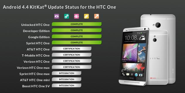 HTC Software Updates