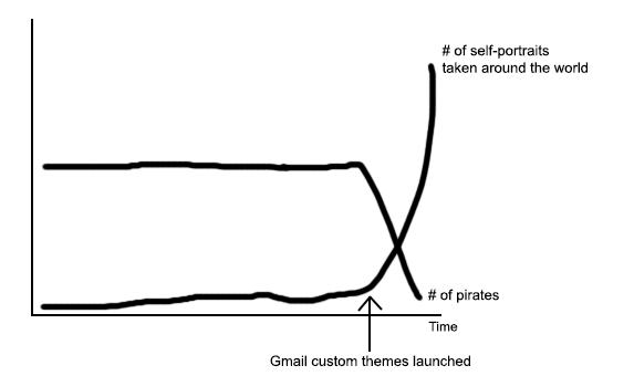 Gmail shelfie