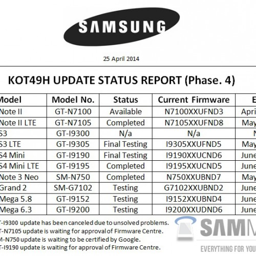 KitKat details leaked for multiple Samsung smartphones