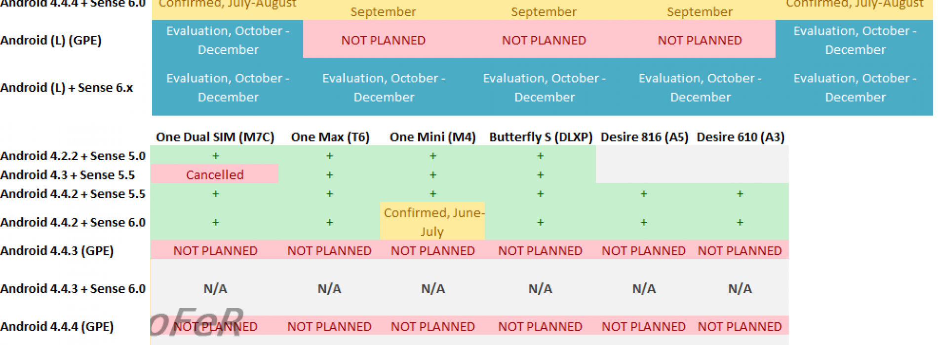 HTC update roadmap for Android 4.4.4 leaked
