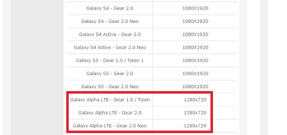 galaxy alpha developer console