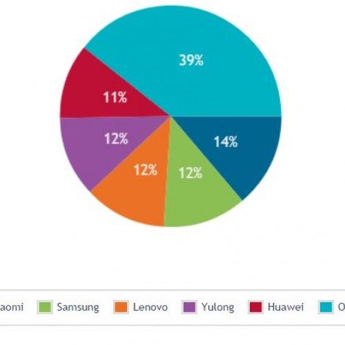 Canalys: Xiaomi overtakes Samsung in Chinese market share