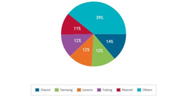 Xiaomi overtakes Samsung with 14% market share of smart phones