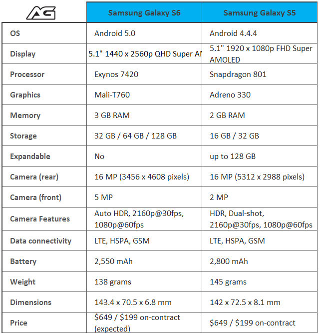 Samsung Galaxy S6 vs. Galaxy S5 | AndroidGuys