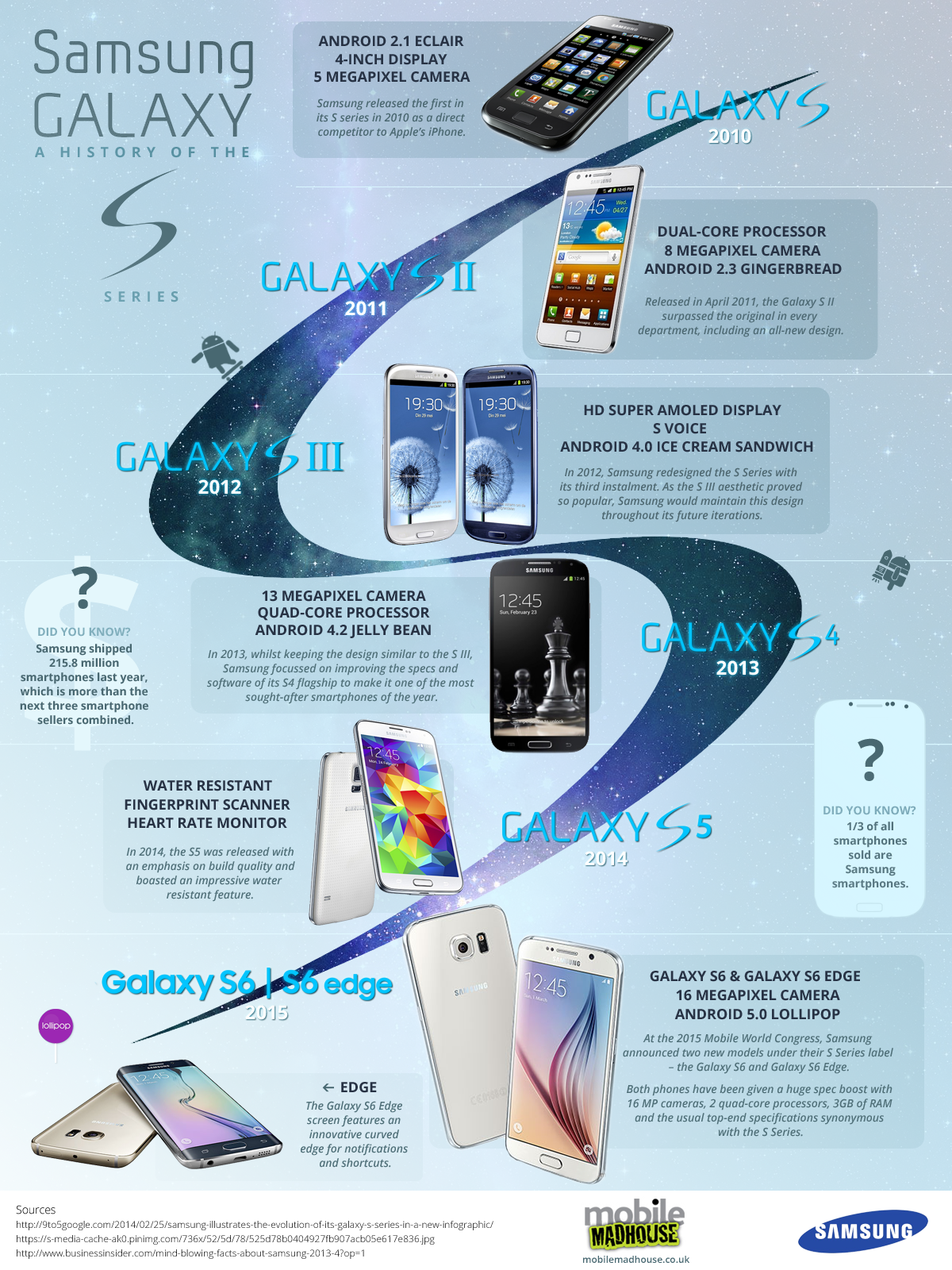 A brief history of the Samsung Galaxy S series [Infographic]