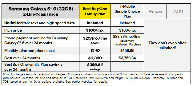 Sprint Offering 100 Best Buy One Family Plan As Retailer