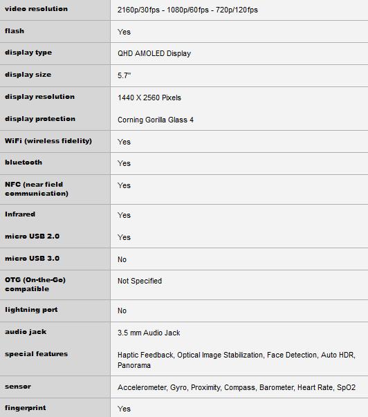 Lộ bảng cấu hình của Galaxy Note 5 và Galaxy S6 Edge Plus. - 85294