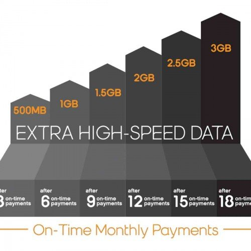 "Boost Mobile rewards on-time paying customers with ""Growing Data"""