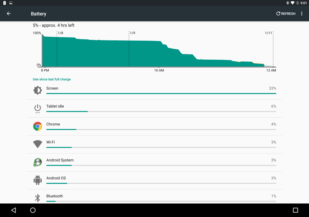 You can see how little battery life Doze uses with a couple days of no use.