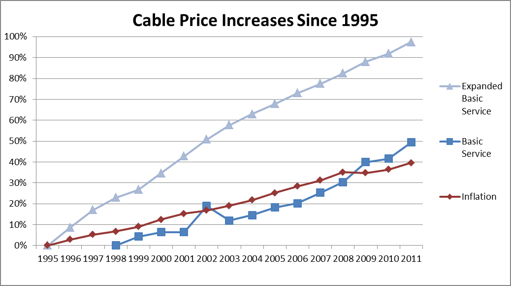 cable-price-increases-since-1995