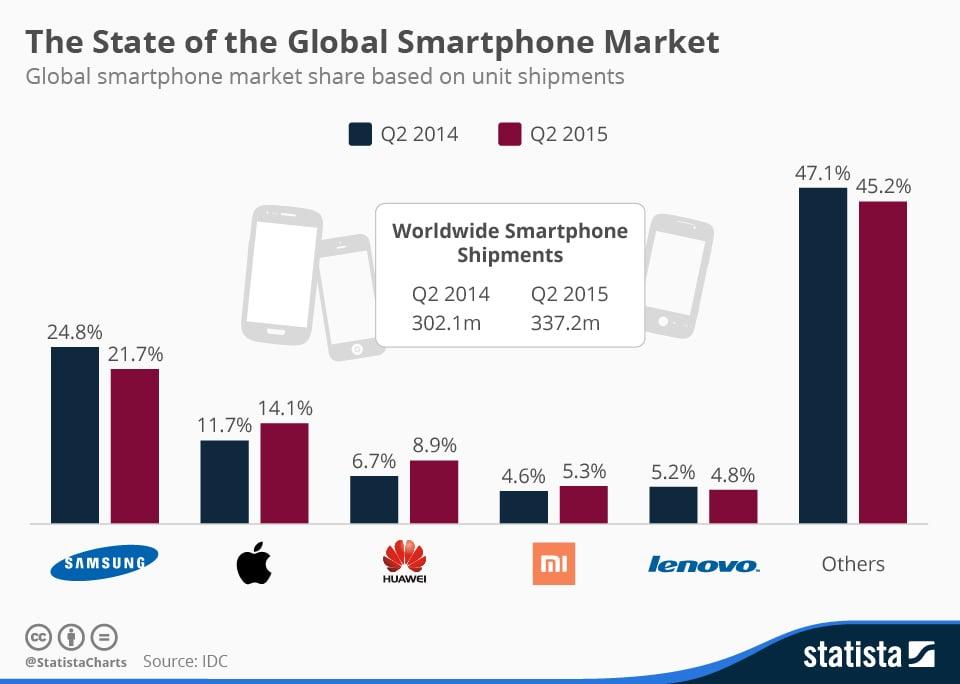 market positioning samsung mobile Smartphones apple samsung basis on which we do segmentation - market segmentation, targeting & positioning umair asghar apple samsung qmobile segmentation.