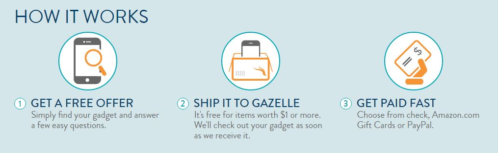 Don T Let Your Old Devices Rot In A Drawer Sell Them On Gazelle Com For Instant Cash