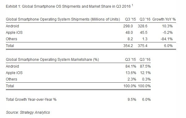 smartphone-marketshare-in-q3