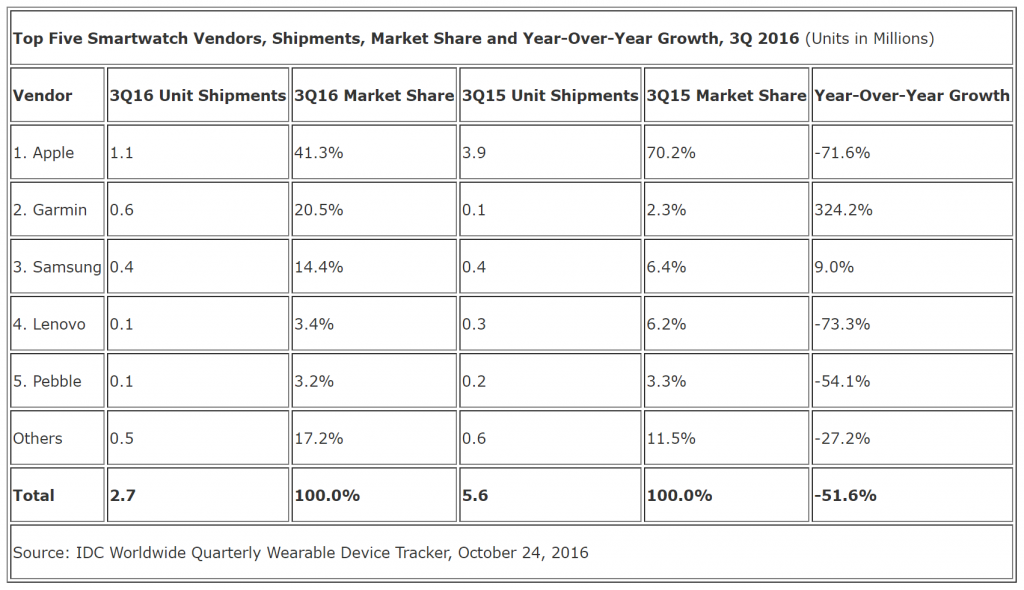 smartwatch-sales